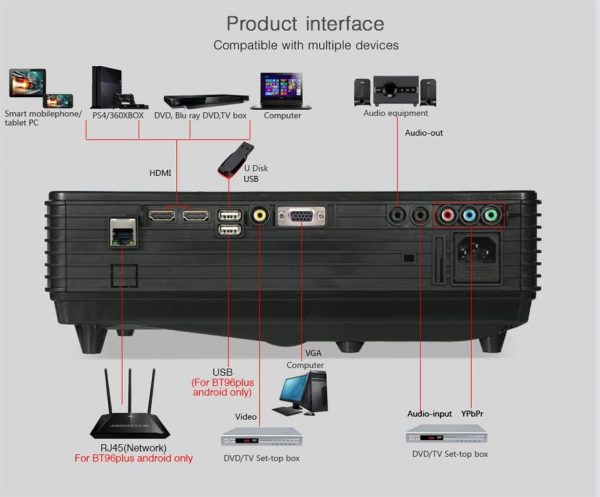 Smart LED Projector For Home Theater - Interfaces