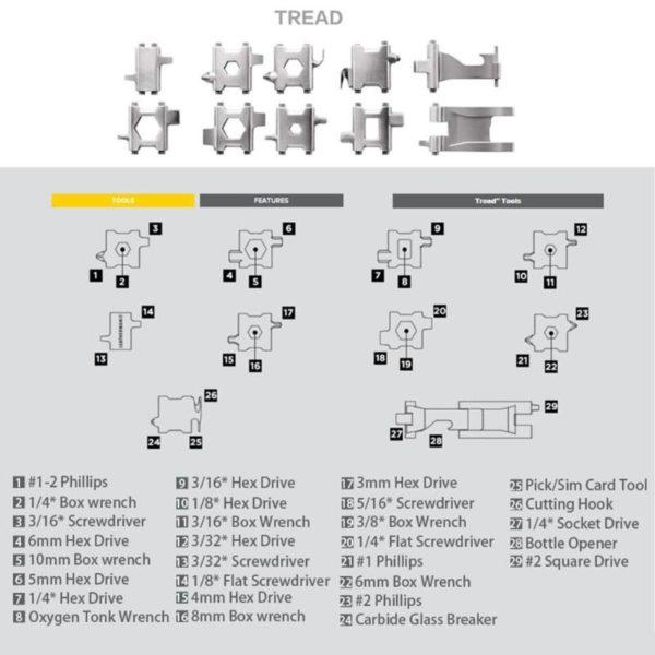 Multifunctional Bracelet Tool-functions